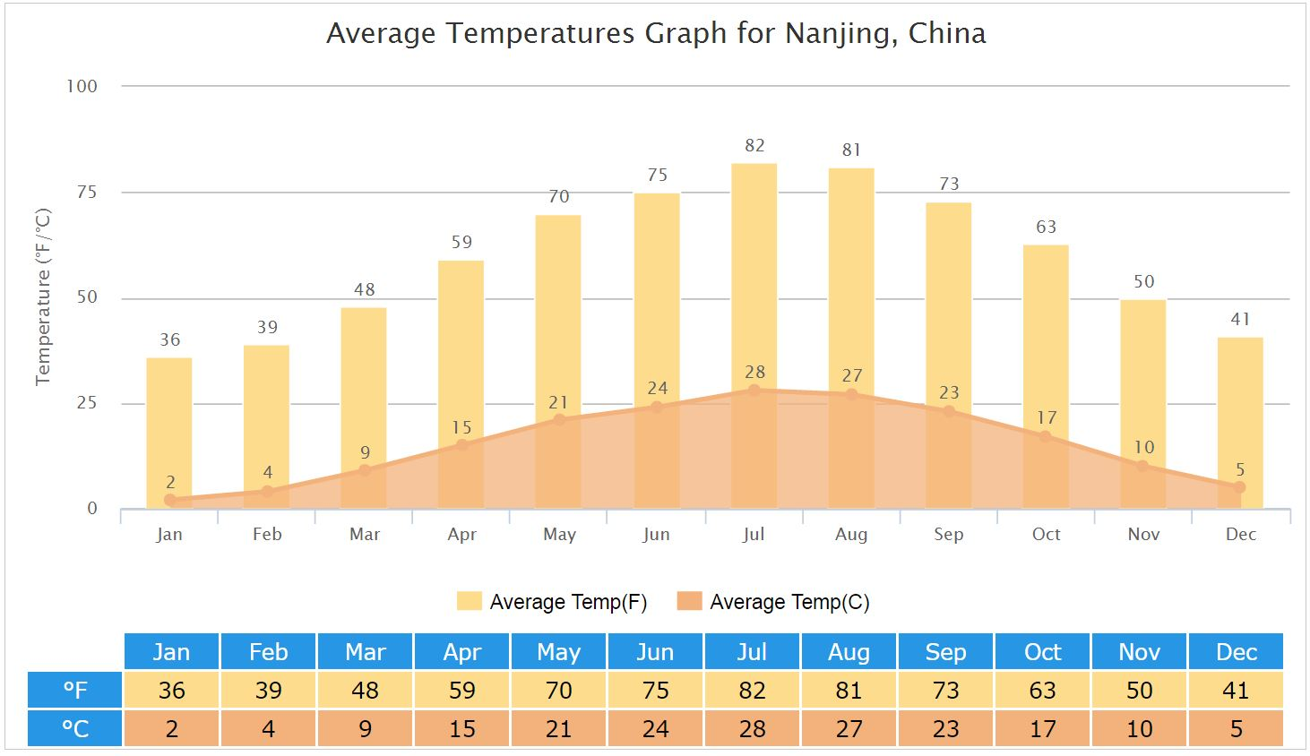 Average Temperatures Graph for Nanjing, China